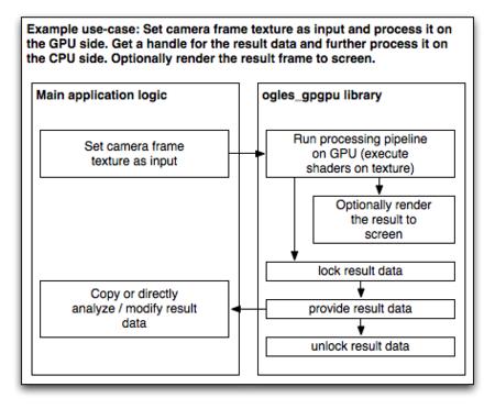 mkonrad net: ~/ogles_gpgpu - *ogles_gpgpu*: GPGPU for mobile